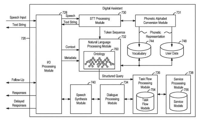 Dijital asistan içindeki modülleri gösteren Apple patent başvuru şeması