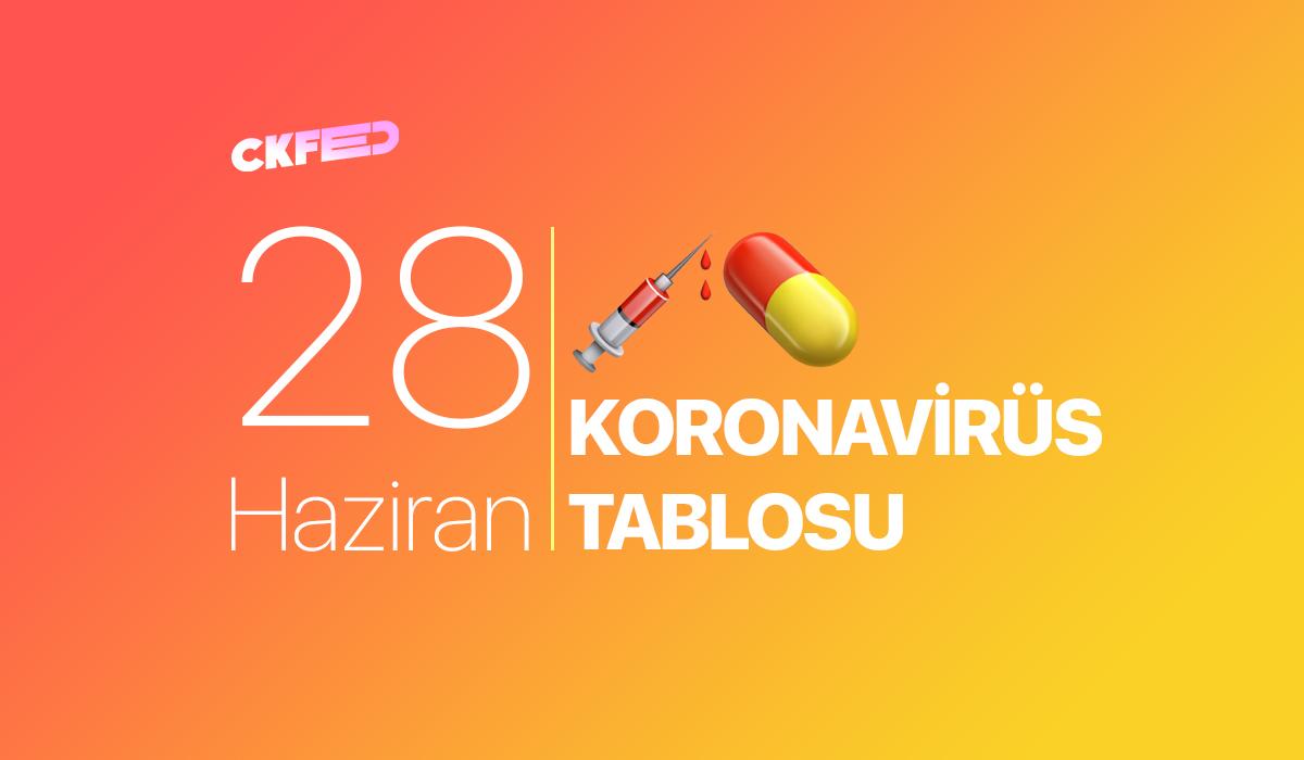 28 Haziran Türkiye Koronavirüs Tablosu