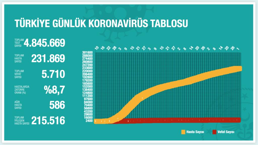 1 Ağustos 2020 Türkiye Günlük Koronavirüs Tablosu - CKFeed Son Dakika Haberleri