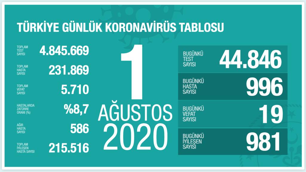 1 Ağustos 2020 Türkiye Günlük Koronavirüs Tablosu - CKFeed Son Dakika
